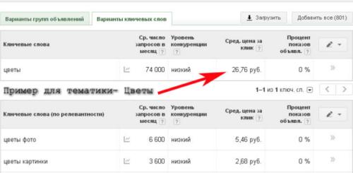 Сколько сайт зарабатывает на контекстной рекламе