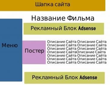 Adsense схема заработка